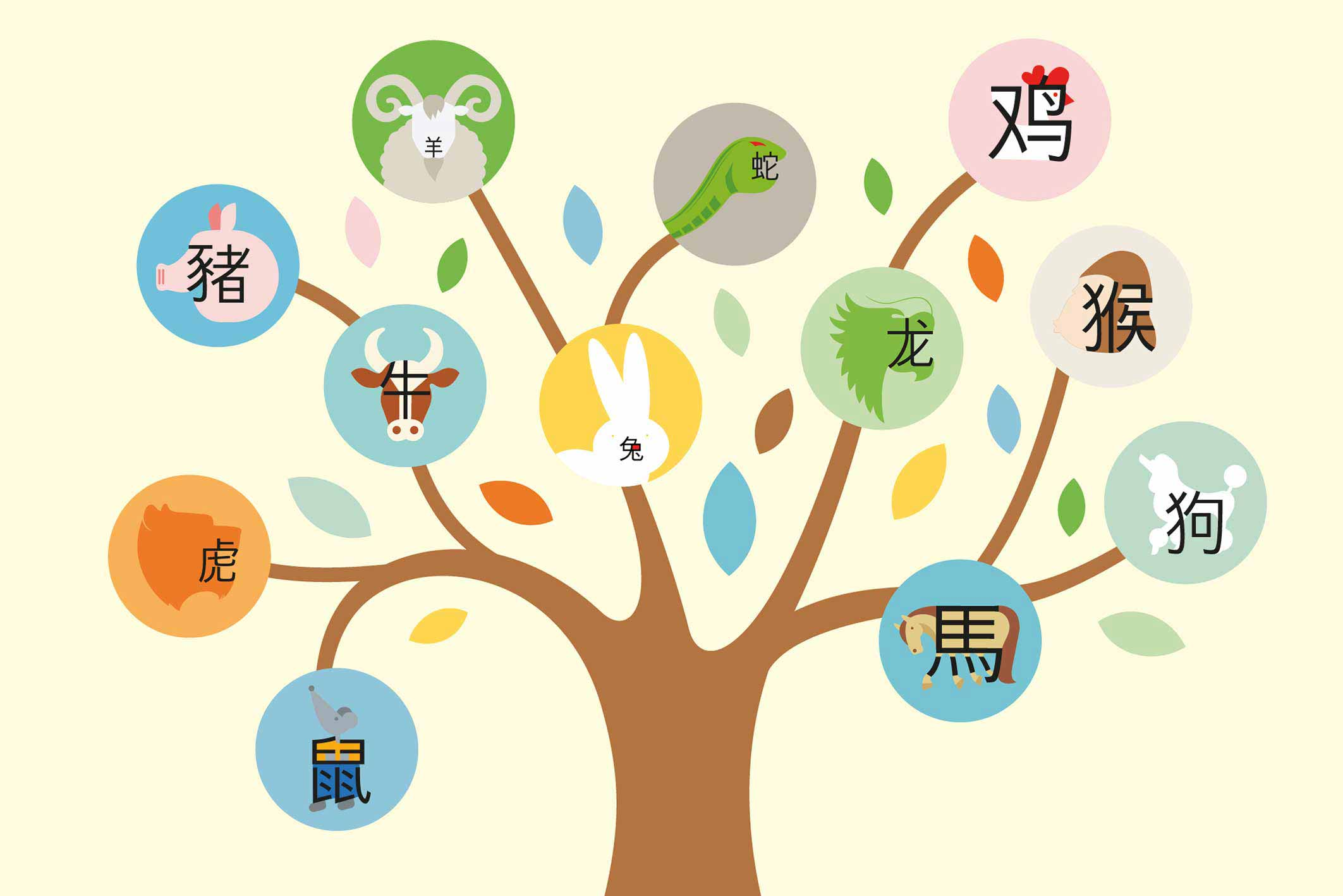 The Chinese Zodiac | Introduction to the characteristics of